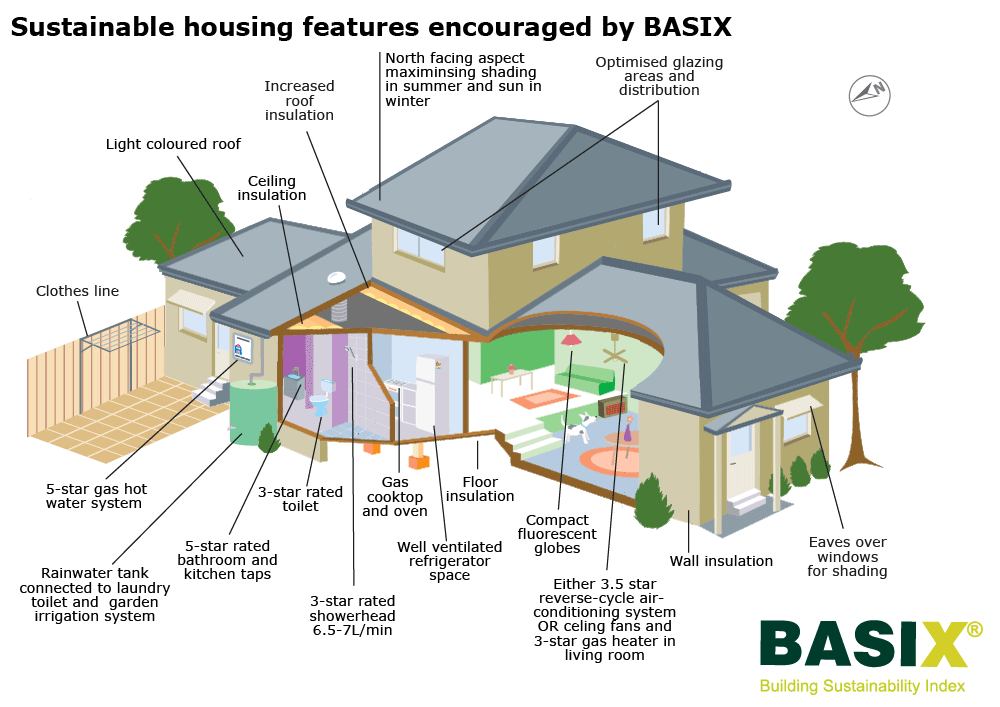 Single Dwelling Basix Building Sustainability Index