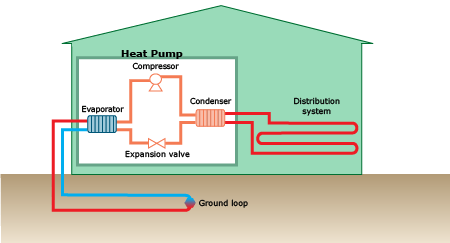 direct exchange geothermal heat pump Direct exchange geothermal and radiant in  direct exchange geothermal and radiant in edgartown  and direct exchange geothermal heat pump based on the.