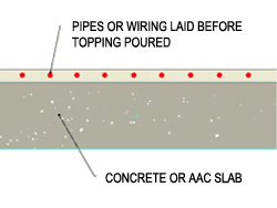 Cross section of pipes laid on concrete slab