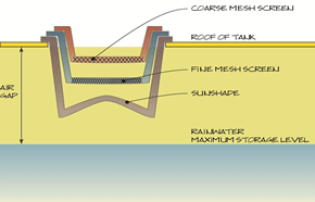 Diagram showing coarse and fine mesh screens in the roof of the rainwater tank to filter rainwater at inlets.