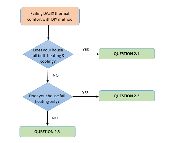 Thermal Comfort DIY Method FAQs flowchart