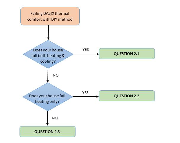 DIY method FAQs - BASIX (Building Sustainability Index)