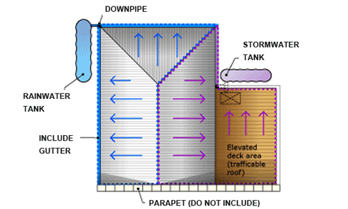 Diagram showing how to measure area diverted to rainwater or stormwater