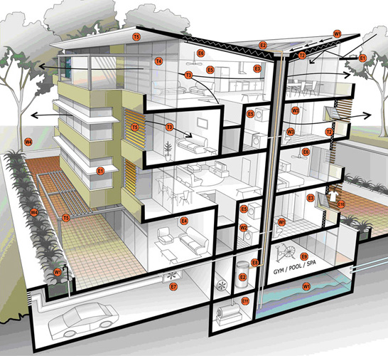 Multi dwelling basix building sustainability index for Multi dwelling house designs