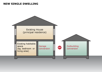 Image showing conversion of existing non-habitable space to Secondary Dwelling. Use New Single-dwelling tool and apportionment rules for site area