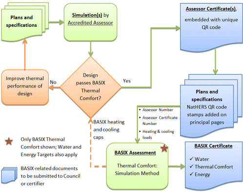 This diagram shows the process of completing the Thermal Comfort section of BASIX using the Simulation Method, beginning with the original plans.