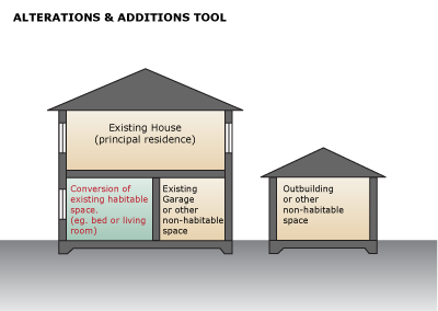 Image showing conversion of existing habitable space within the footprint of an existing residence to Secondary Dwelling