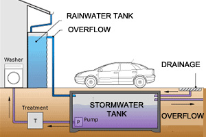 Cross section of rain water tank overflowing into an underground storm water tank