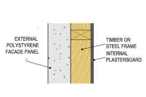 Diagram showing a section through an External insulated facade system (EIFS): external polystyrene facade panel with timber or steel frame and internal plasterboard lining.