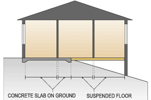 Example: For a combination slab-on-ground and suspended floor, measure the area of the slab-on-ground floor and the suspended floor separately. Measure from the inside of external walls and ignore internal walls.