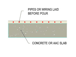 Cross section of in-slab heating includes systems where the pipes or wiring are laid before the topping poured.