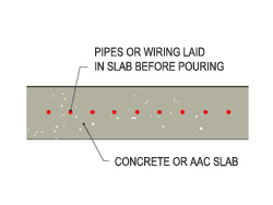Cross section of in-slab heating includes systems where the pipes or wiring are laid before the slab is poured.