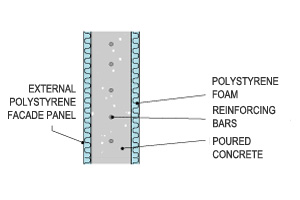 Insulated Concrete Form (ICF): external polystyrene facade panel, reinforced concrete and internal polystyrene foam.