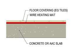 In-slab heating does not include on-floor heating systems where a wire heating mat or similar is laid over a slab.