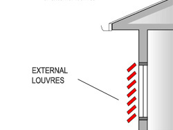 Diagram of external louvres, completely covering the window.