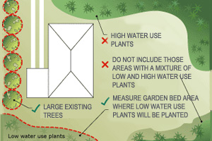 Sample landscape diagram showing areas of lawn, garden and indigenous/low water use plant species