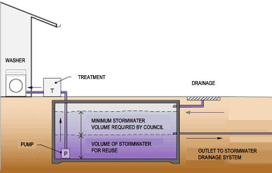 Diagram showing how to measure the size of a stormwater tank